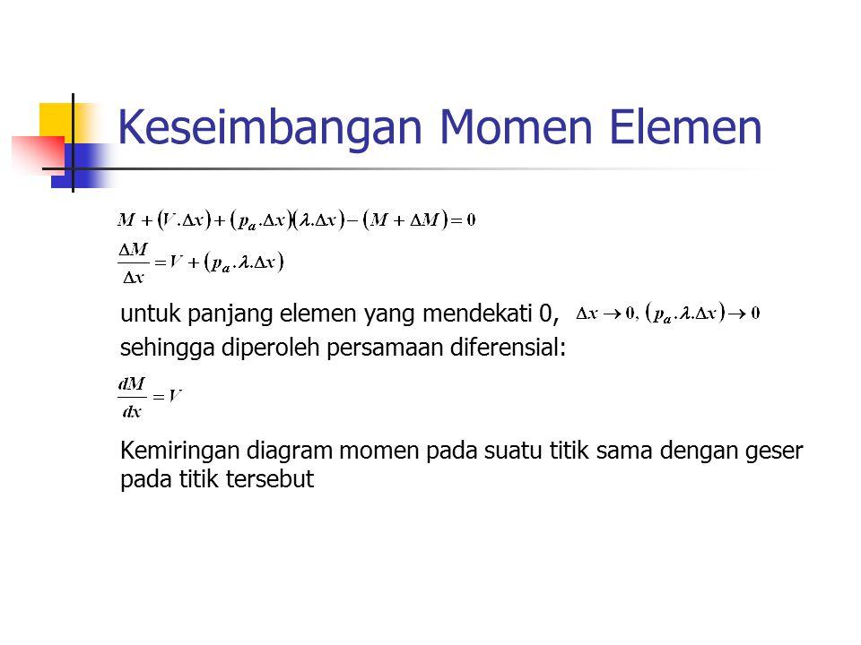 Keseimbangan Momen Elemen untuk panjang elemen yang mendekati 0, sehingga diperoleh persamaan diferensial: Kemiringan diagram momen pada suatu titik s