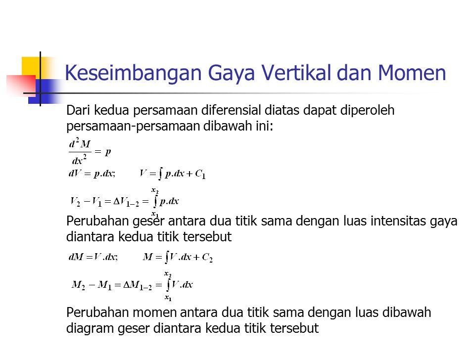 Keseimbangan Gaya Vertikal dan Momen Dari kedua persamaan diferensial diatas dapat diperoleh persamaan-persamaan dibawah ini: Perubahan geser antara d