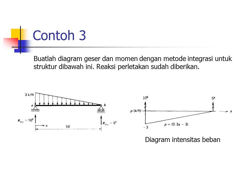 Contoh 3 Buatlah diagram geser dan momen dengan metode integrasi untuk struktur dibawah ini. Reaksi perletakan sudah diberikan. Diagram intensitas beb