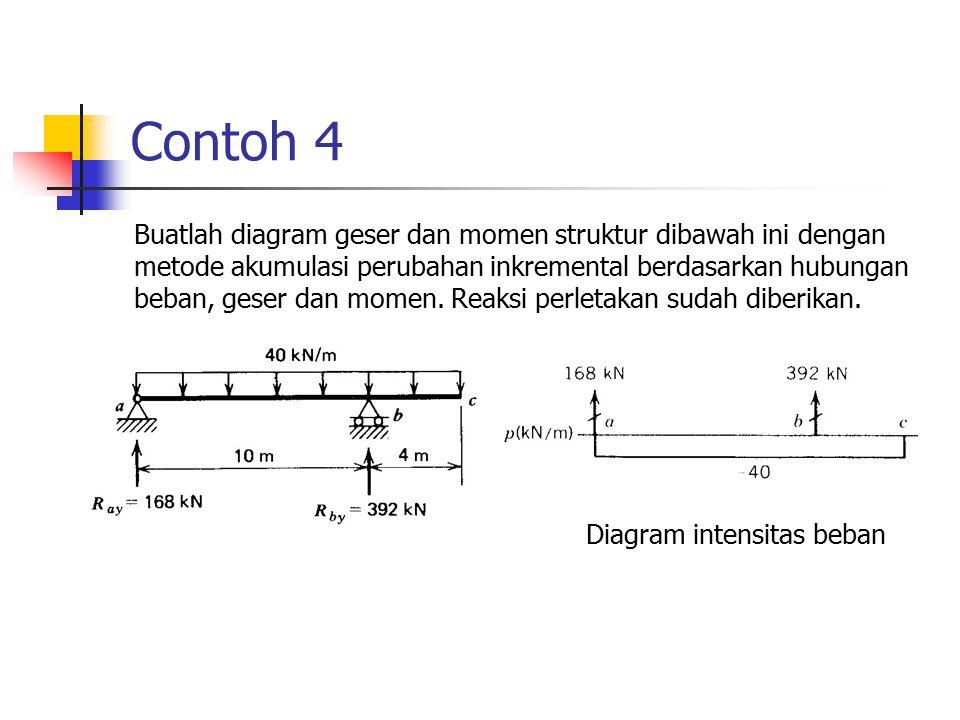 Contoh 4 Buatlah diagram geser dan momen struktur dibawah ini dengan metode akumulasi perubahan inkremental berdasarkan hubungan beban, geser dan mome