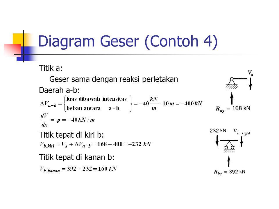 Diagram Geser (Contoh 4) Titik a: Geser sama dengan reaksi perletakan Daerah a-b: Titik tepat di kiri b: Titik tepat di kanan b: