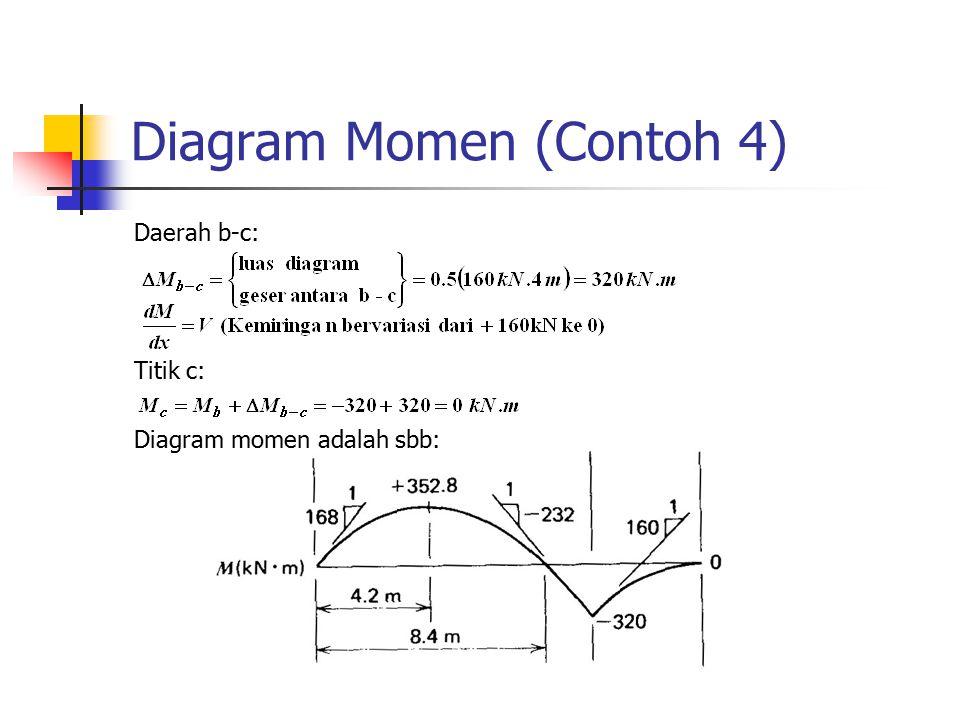 Diagram Momen (Contoh 4) Daerah b-c: Titik c: Diagram momen adalah sbb: