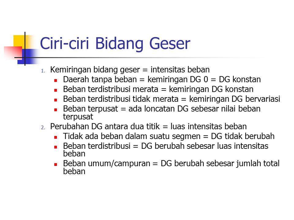 Ciri-ciri Bidang Geser 1. Kemiringan bidang geser = intensitas beban Daerah tanpa beban = kemiringan DG 0 = DG konstan Beban terdistribusi merata = ke