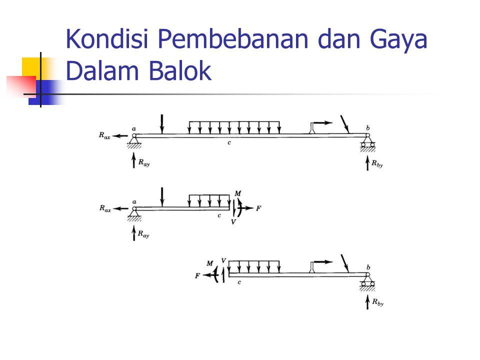 Notasi dan Perjanjian Tanda F: gaya aksial,V: gaya geserdan M: momen
