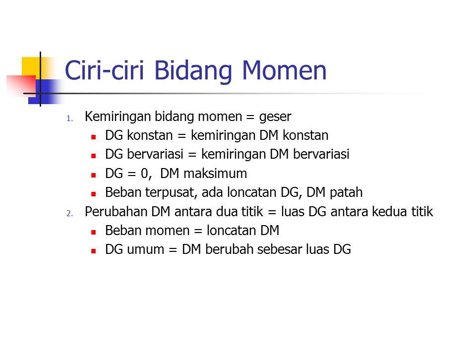 Ciri-ciri Bidang Momen 1. Kemiringan bidang momen = geser DG konstan = kemiringan DM konstan DG bervariasi = kemiringan DM bervariasi DG = 0, DM maksi