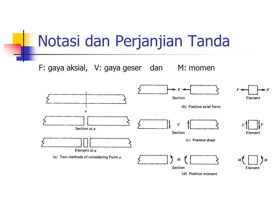 Notasi dan PerjanjianTanda Gaya aksial positif adalah gaya tarik, sedangkan gaya tekan diberi tanda negatif.