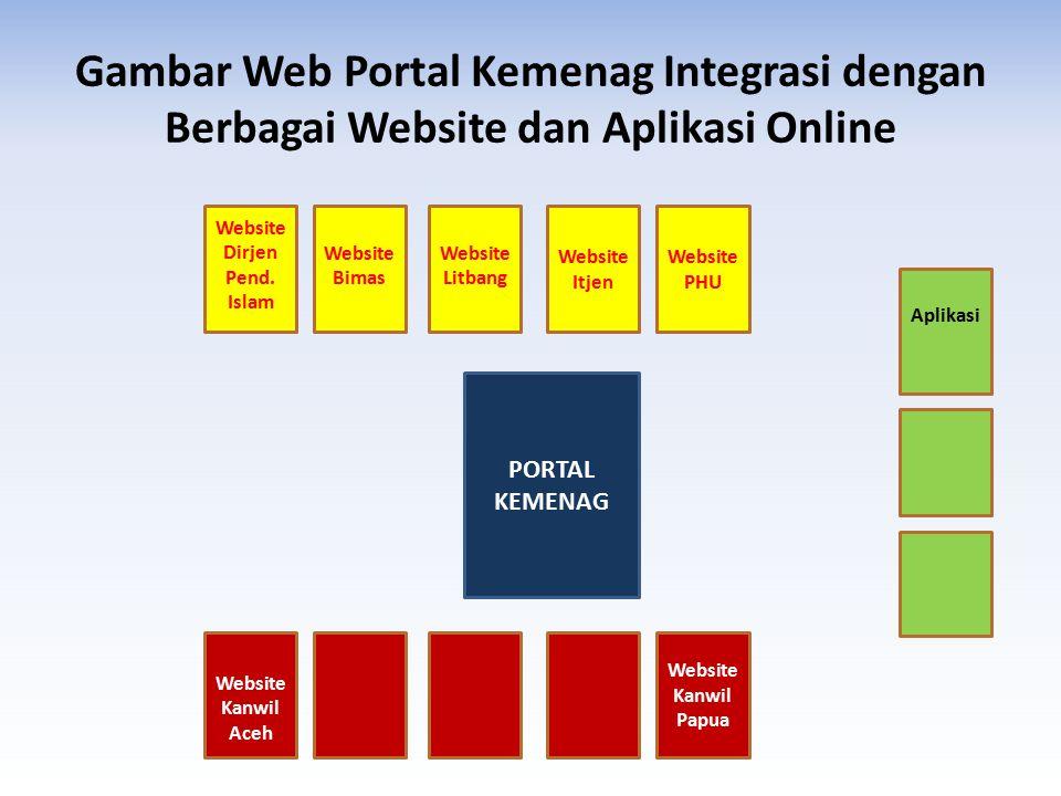 Fitur Portal untuk Aplikasi web yang belum terintegrasi Metode menggunakan Penarikan/import file RSS Feed dari aplikasi web ke database portal Penarikan dilakukan berkala satu jam sekali Secara otomatis aplikasi web akan muncul dilaman depan portal