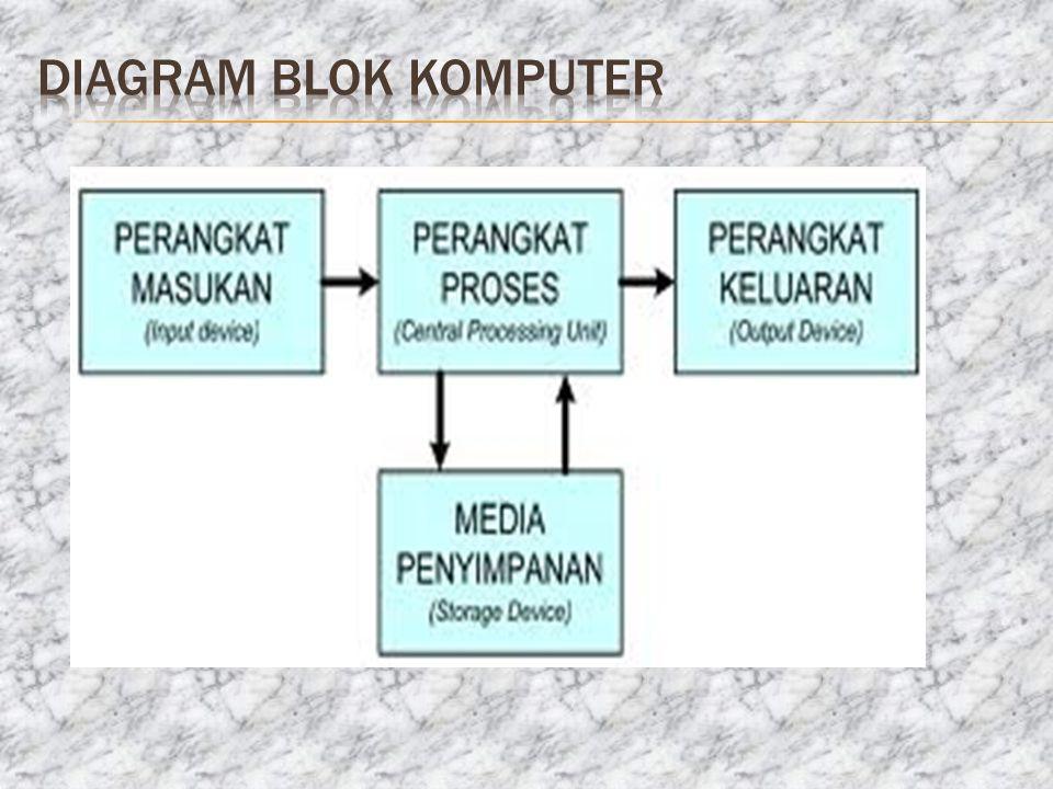Prosesor terdiri dari sejumlah register yang merupakan memory yang berkecepatan tinggi dan berukuran kecil daripada main memory.