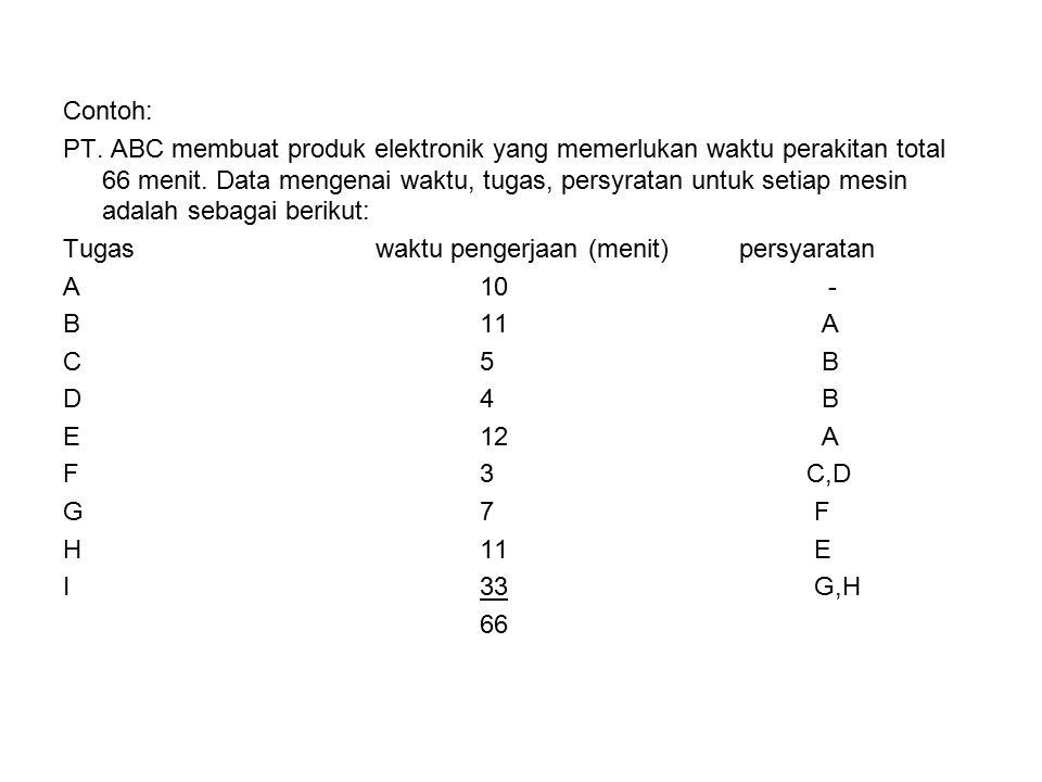 Contoh: PT.ABC membuat produk elektronik yang memerlukan waktu perakitan total 66 menit.