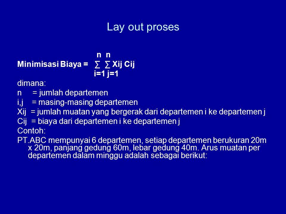 Lay out proses n n Minimisasi Biaya = ∑ ∑ Xij Cij i=1 j=1 dimana: n = jumlah departemen i,j = masing-masing departemen Xij = jumlah muatan yang bergerak dari departemen i ke departemen j Cij = biaya dari departemen i ke departemen j Contoh: PT.ABC mempunyai 6 departemen, setiap departemen berukuran 20m x 20m, panjang gedung 60m, lebar gedung 40m.