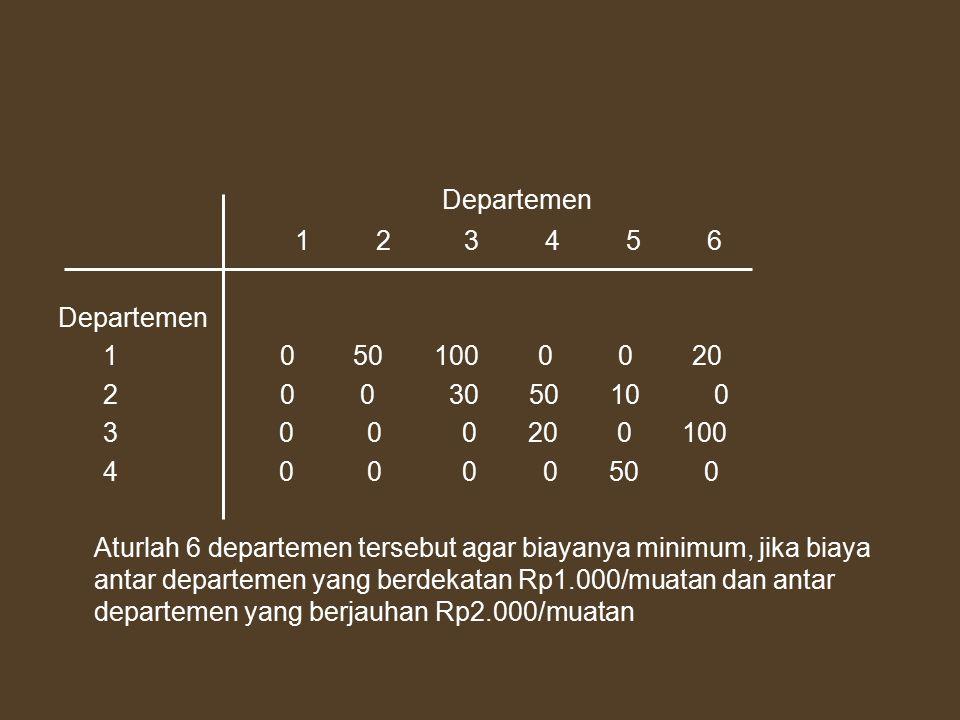 Departemen 1 2 3 4 5 6 Departemen 1 0 50 100 0 0 20 2 0 0 30 50 10 0 3 0 0 0 20 0 100 4 0 0 0 0 50 0 Aturlah 6 departemen tersebut agar biayanya minimum, jika biaya antar departemen yang berdekatan Rp1.000/muatan dan antar departemen yang berjauhan Rp2.000/muatan