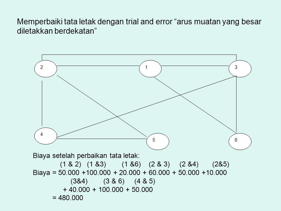 Memperbaiki tata letak dengan trial and error arus muatan yang besar diletakkan berdekatan 213 4 56 Biaya setelah perbaikan tata letak: (1 & 2) (1 &3) (1 &6) (2 & 3) (2 &4) (2&5) Biaya = 50.000 +100.000 + 20.000 + 60.000 + 50.000 +10.000 (3&4) (3 & 6) (4 & 5) + 40.000 + 100.000 + 50.000 = 480.000