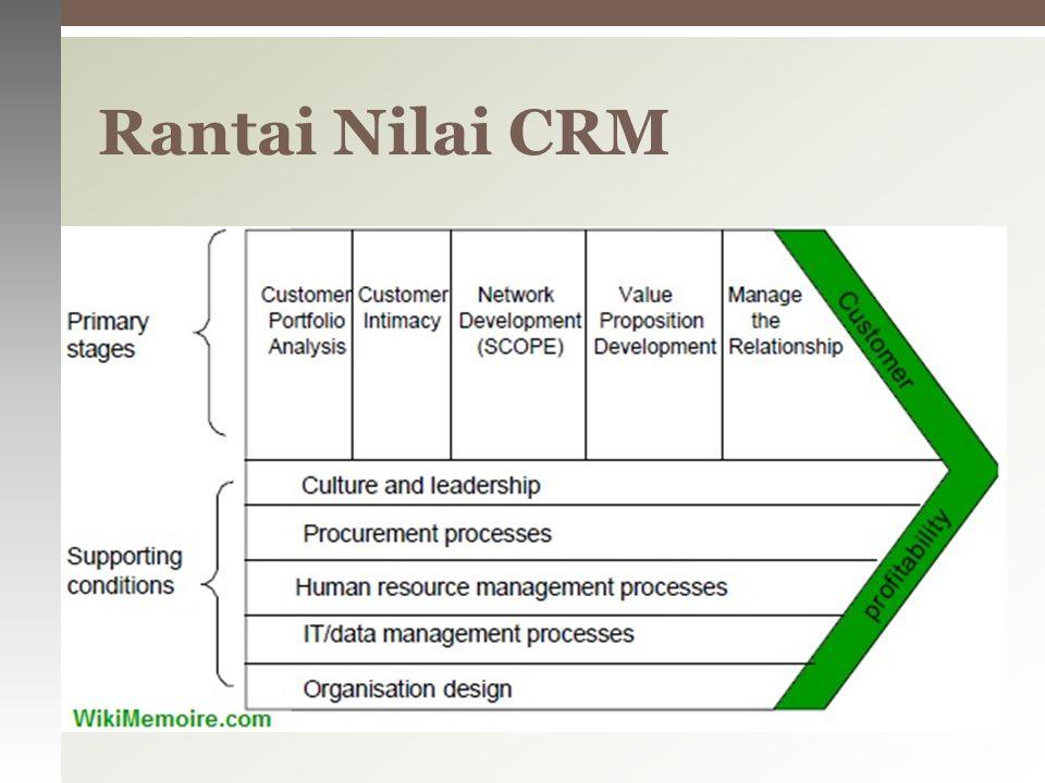  Tujuan setiap strategi CRM adalah untuk mengembangkan hubungan yang menguntungkan dengan pelanggan.