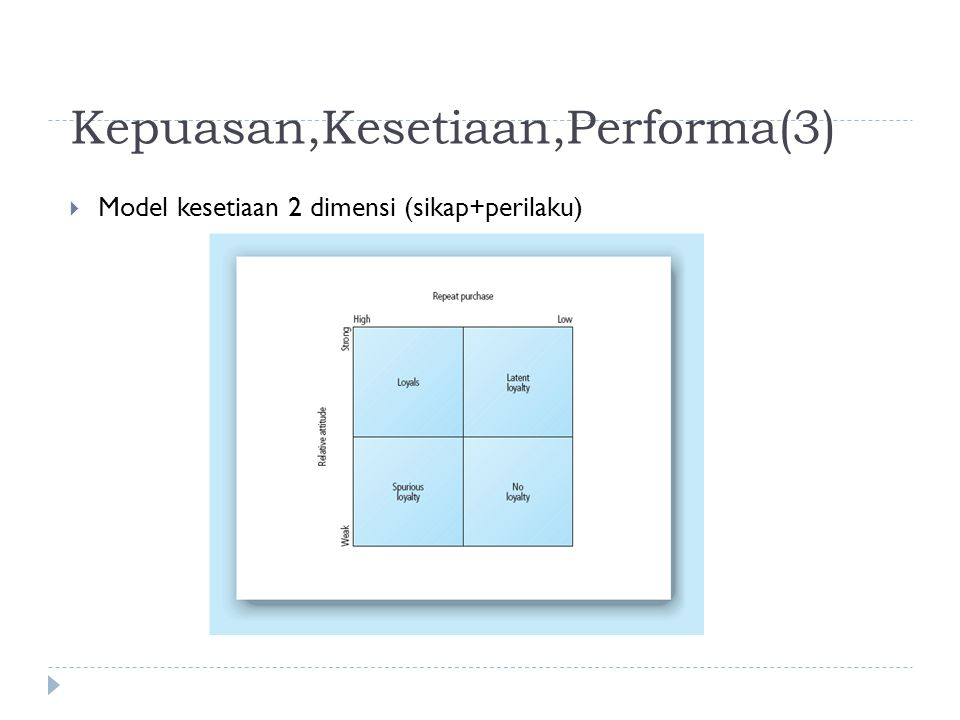 Kepuasan,Kesetiaan,Performa(3)  Model kesetiaan 2 dimensi (sikap+perilaku)