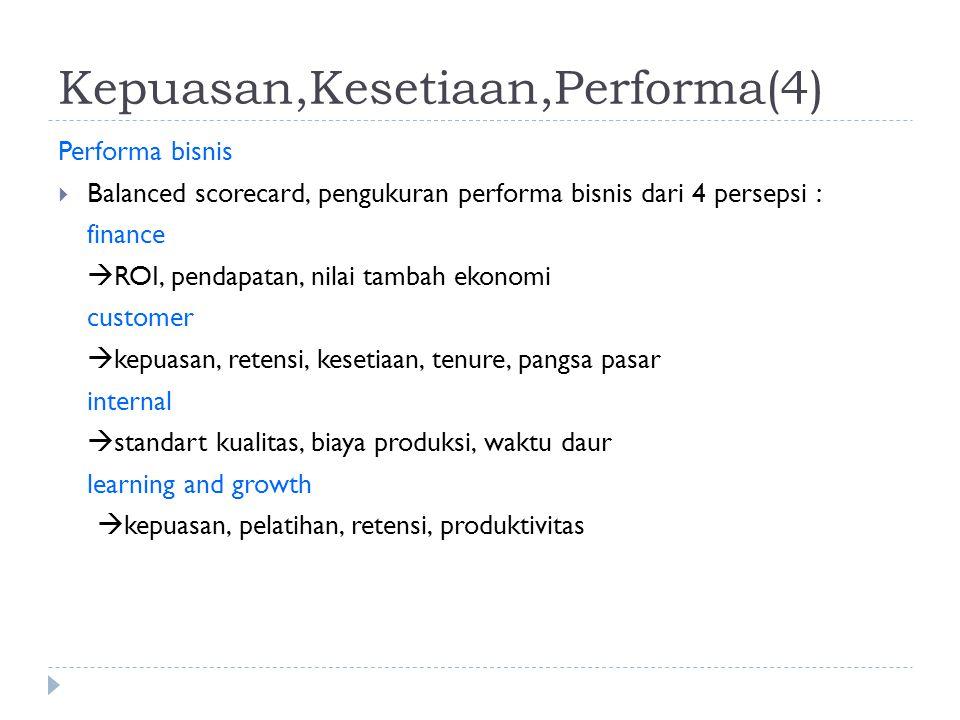 Kepuasan,Kesetiaan,Performa(4) Performa bisnis  Balanced scorecard, pengukuran performa bisnis dari 4 persepsi : finance  ROI, pendapatan, nilai tam