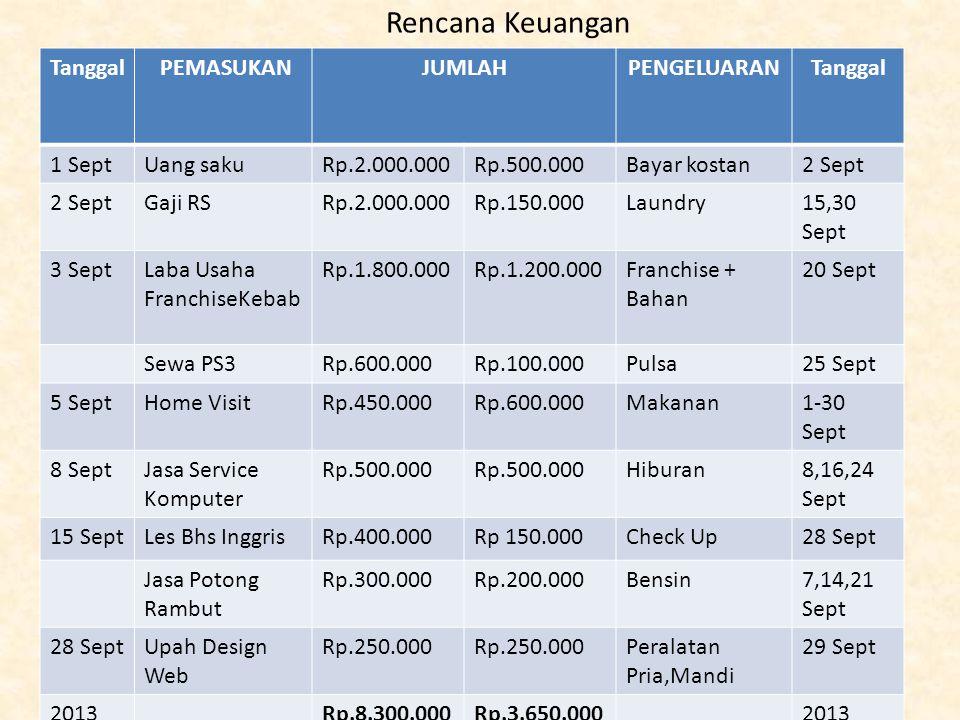 Selisih Pemasukan dan pengeluaran perbulan Rp.8.300.000 - Rp.3.650.000 : Rp 4.650.000 Sisanya akan ditabung dibank untuk mendapatkan bunga deposito bank.