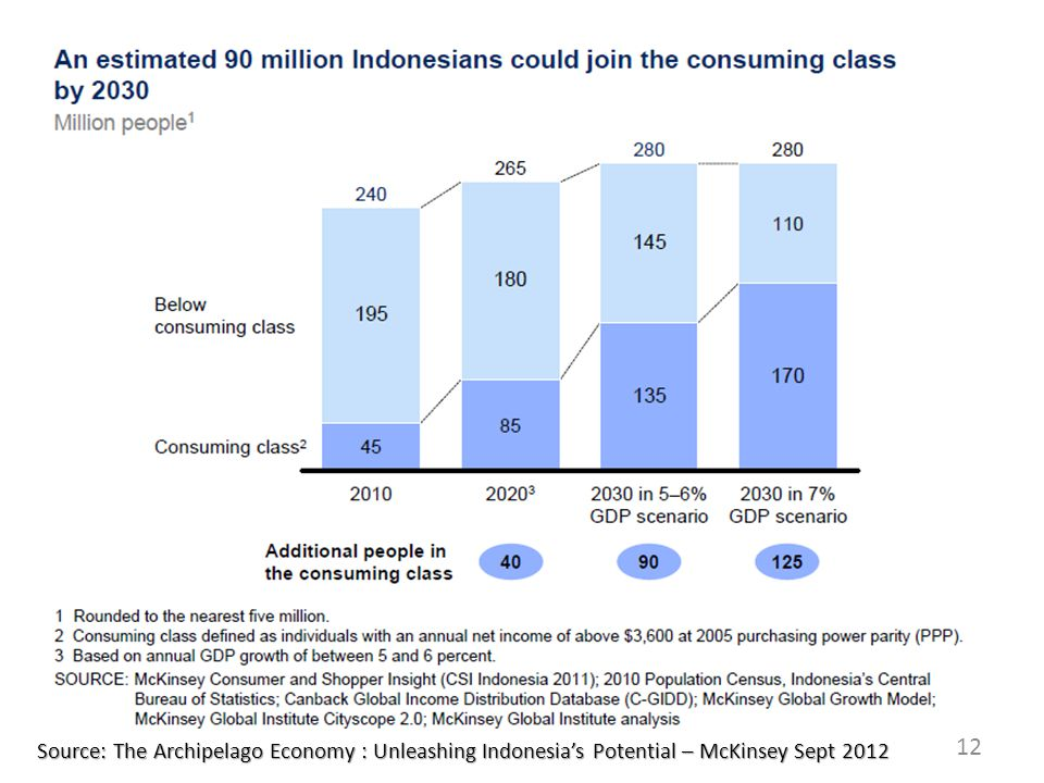 12 Source: The Archipelago Economy : Unleashing Indonesia's Potential – McKinsey Sept 2012
