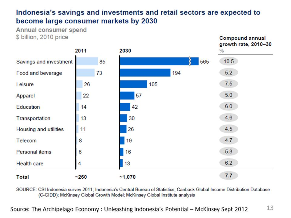 13 Source: The Archipelago Economy : Unleashing Indonesia's Potential – McKinsey Sept 2012