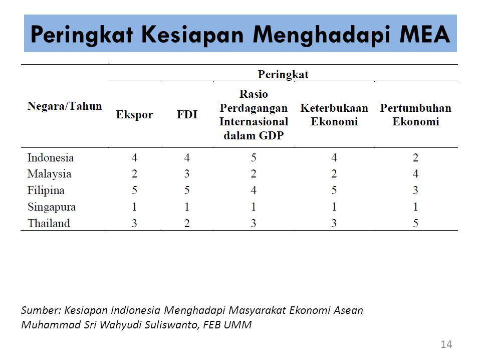 Peringkat Kesiapan Menghadapi MEA 14 Sumber: Kesiapan IndIonesia Menghadapi Masyarakat Ekonomi Asean Muhammad Sri Wahyudi Suliswanto, FEB UMM