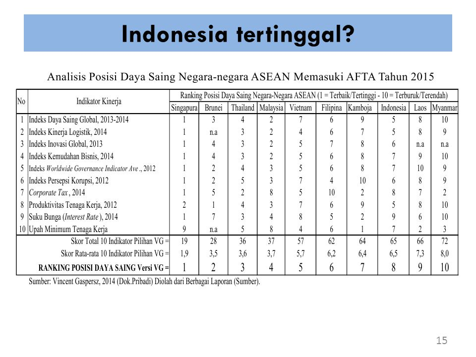 Indonesia tertinggal? 15