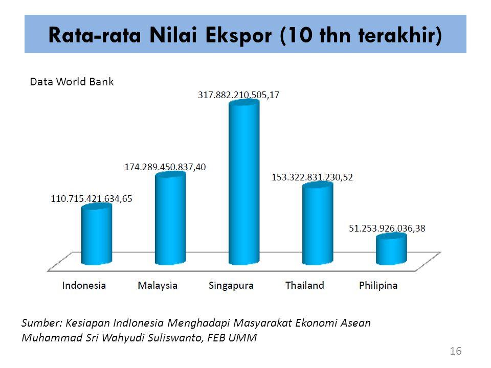 Rata-rata Nilai Ekspor (10 thn terakhir) 16 Sumber: Kesiapan IndIonesia Menghadapi Masyarakat Ekonomi Asean Muhammad Sri Wahyudi Suliswanto, FEB UMM D