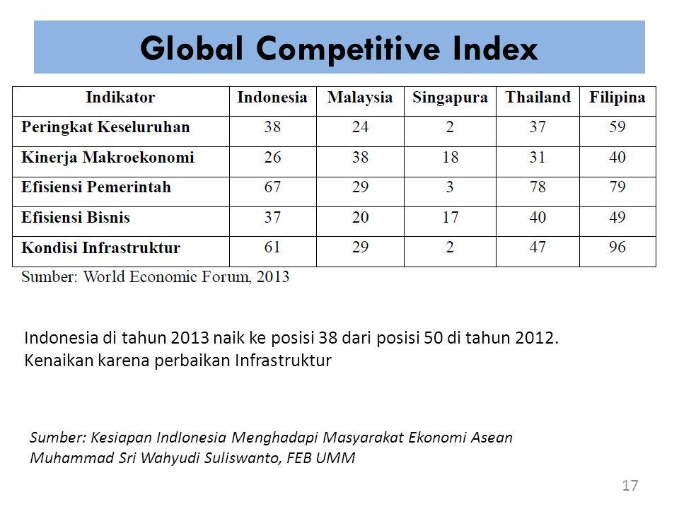 Global Competitive Index 17 Sumber: Kesiapan IndIonesia Menghadapi Masyarakat Ekonomi Asean Muhammad Sri Wahyudi Suliswanto, FEB UMM Indonesia di tahu