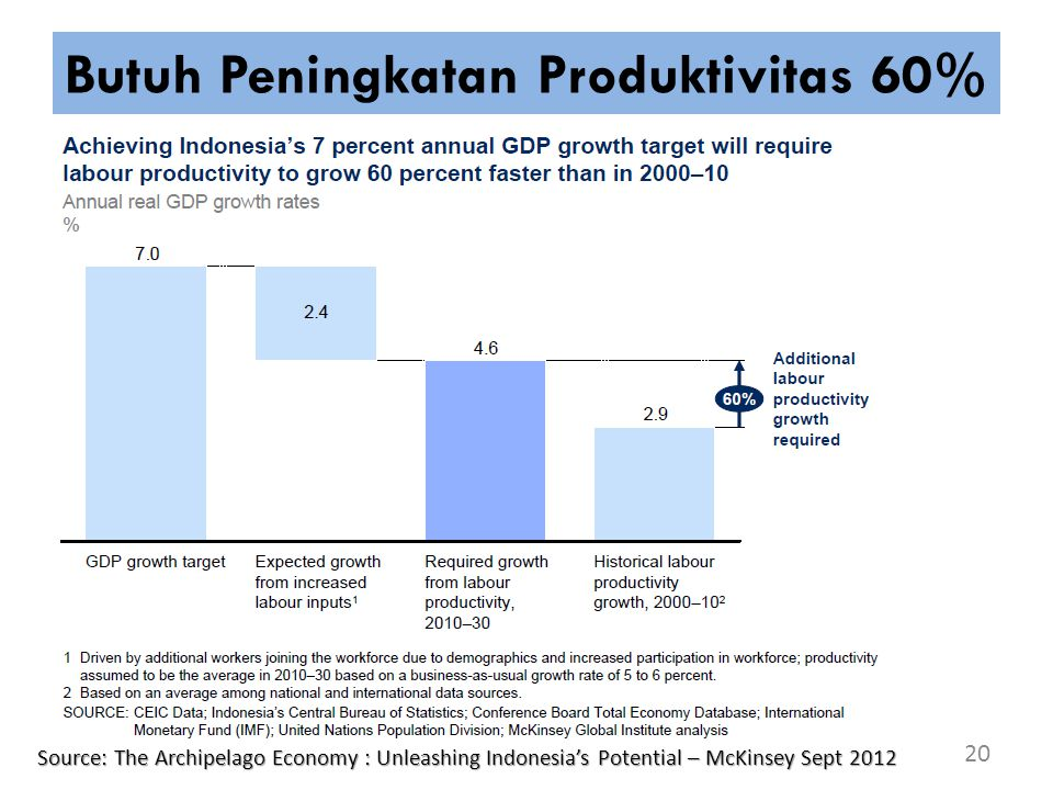 Butuh Peningkatan Produktivitas 60% 20 Source: The Archipelago Economy : Unleashing Indonesia's Potential – McKinsey Sept 2012