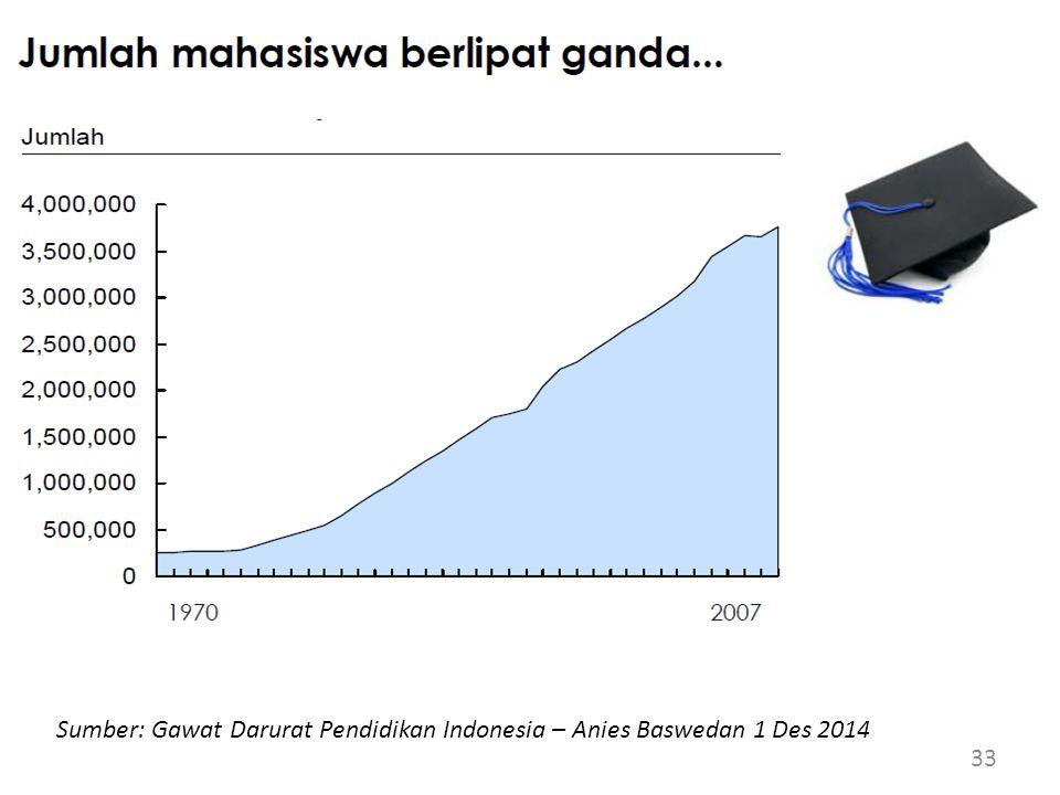 33 Sumber: Gawat Darurat Pendidikan Indonesia – Anies Baswedan 1 Des 2014