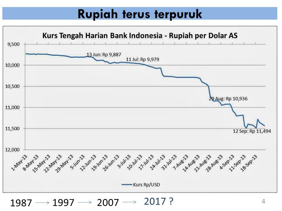 Rupiah terus terpuruk 4 1987 1997 2007 2017 ?