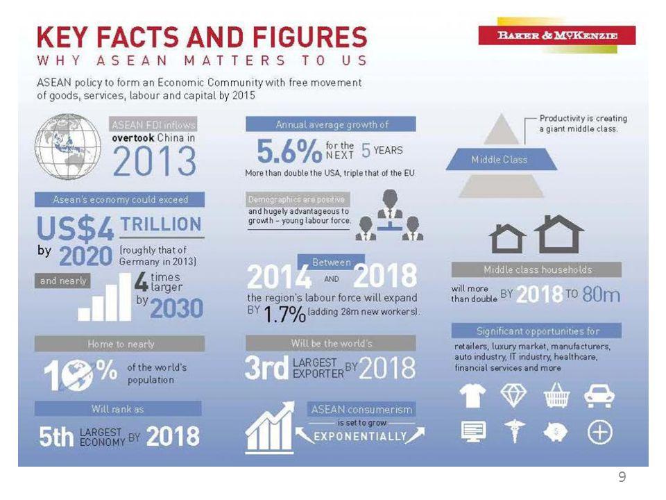 Potensi Ekonomi ASEAN 9
