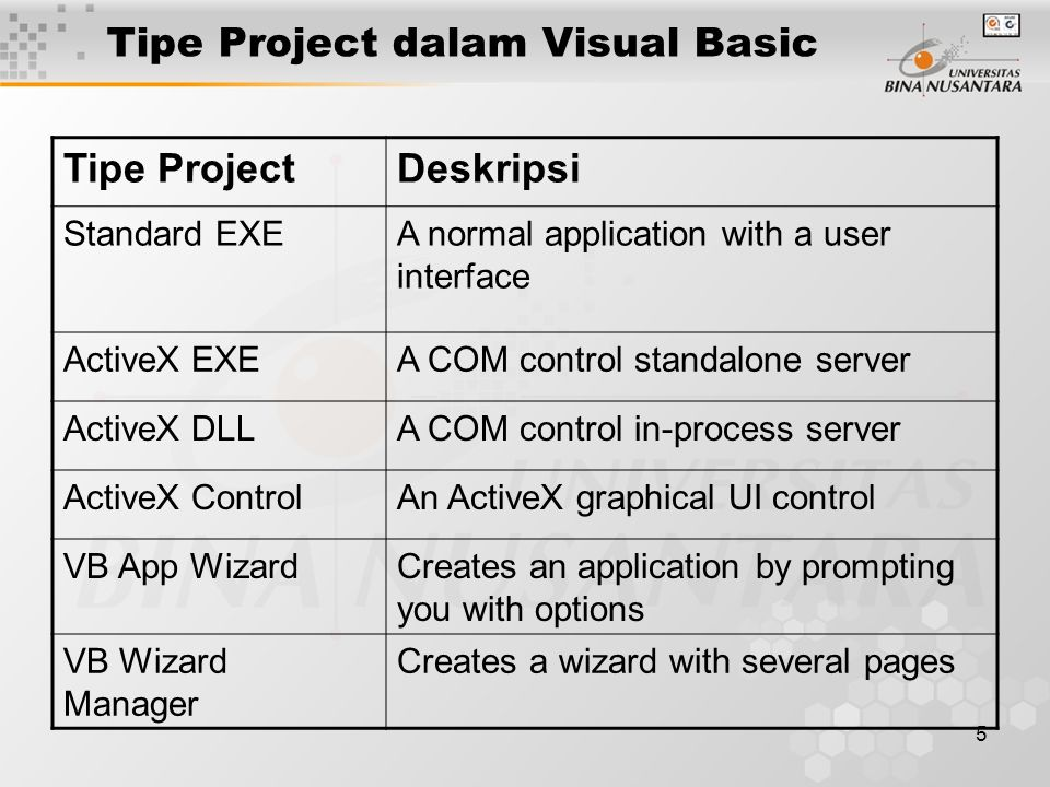 5 Tipe Project dalam Visual Basic Tipe ProjectDeskripsi Standard EXEA normal application with a user interface ActiveX EXEA COM control standalone server ActiveX DLLA COM control in-process server ActiveX ControlAn ActiveX graphical UI control VB App WizardCreates an application by prompting you with options VB Wizard Manager Creates a wizard with several pages