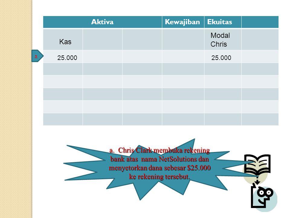 AktivaKewajibanEkuitas Kas 25.00025.000 Modal Chris a a. Chris Clark membuka rekening bank atas nama NetSolutions dan menyetorkan dana sebesar $25.000