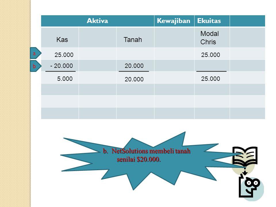 AktivaKewajibanEkuitas Kas 25.000 Modal Chris a b - 20.000 Tanah 20.000 5.000 20.000 25.000 b. NetSolutions membeli tanah senilai $20.000.