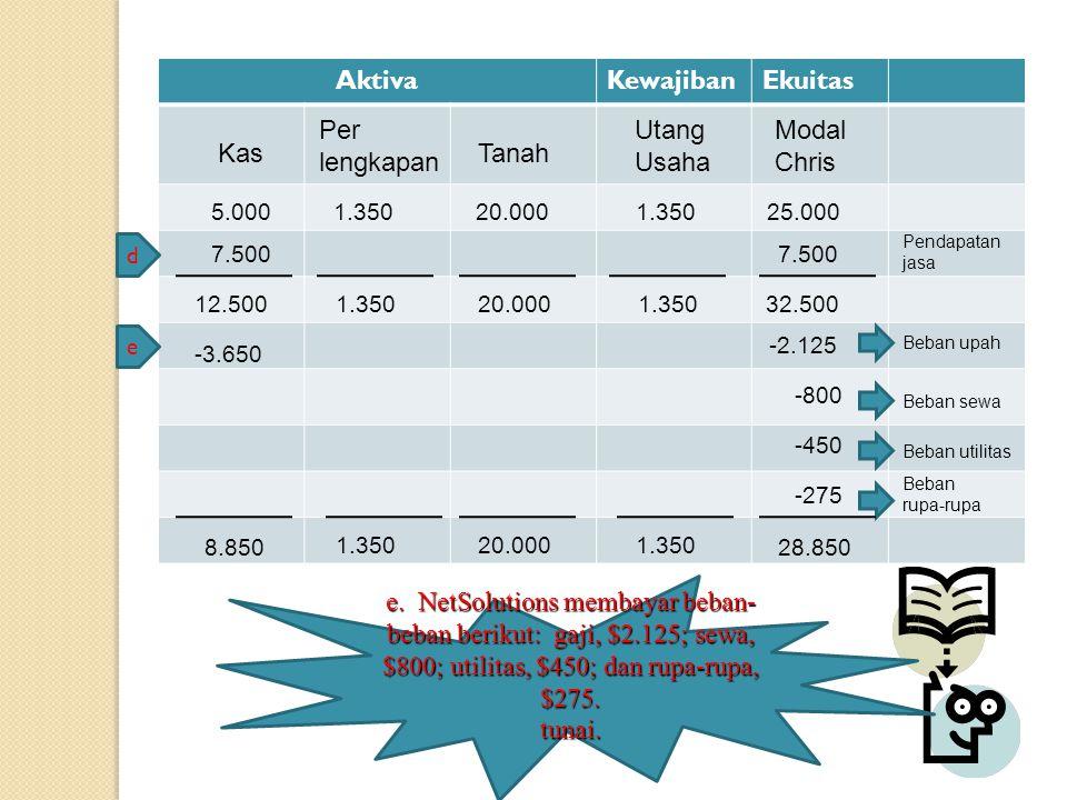 AktivaKewajibanEkuitas Kas Modal Chris Tanah Per lengkapan Utang Usaha 5.0001.35020.0001.35025.000 d 7.500 Pendapatan jasa 12.5001.35020.0001.35032.50