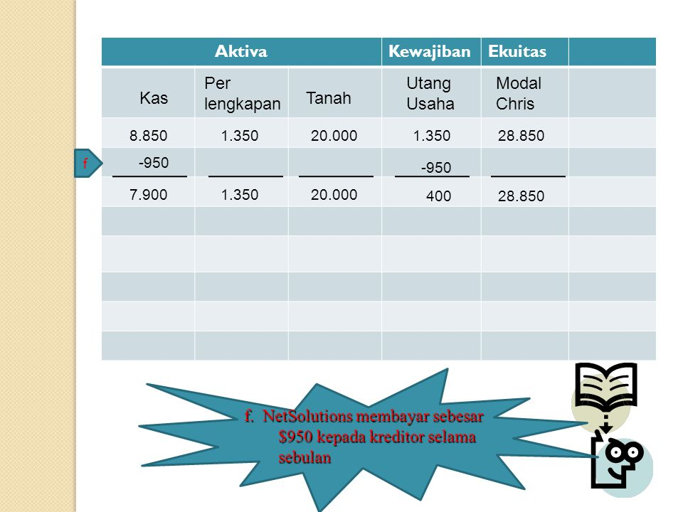AktivaKewajibanEkuitas Kas Modal Chris Tanah Per lengkapan Utang Usaha 8.8501.35020.0001.35028.850 -950 -950 f f. NetSolutions membayar sebesar $950 k
