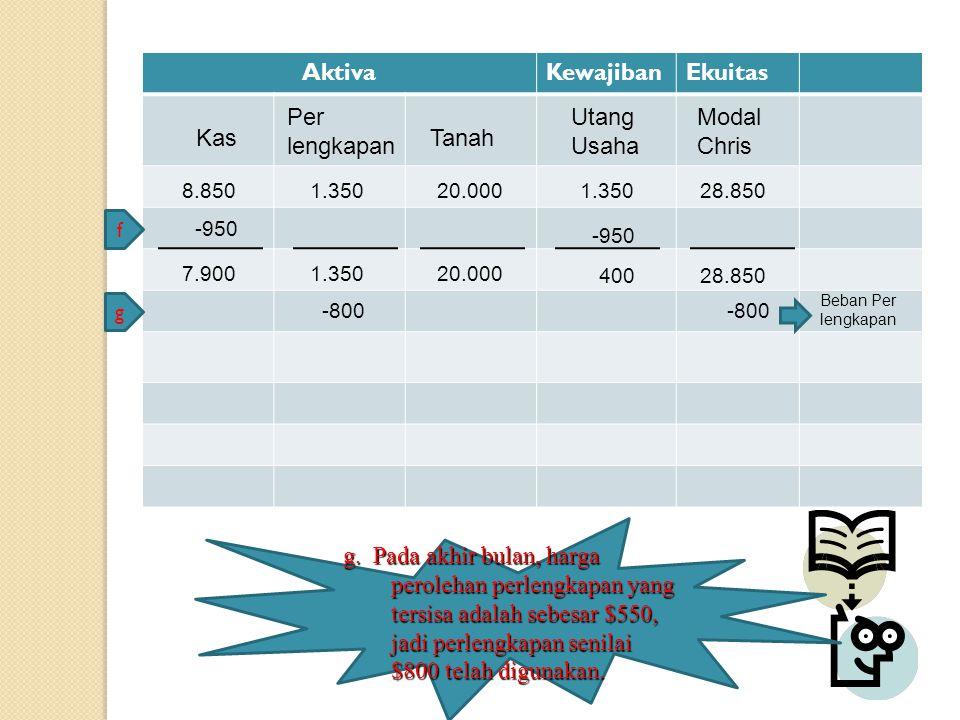 AktivaKewajibanEkuitas Kas Modal Chris Tanah Per lengkapan Utang Usaha 8.8501.35020.0001.35028.850 -950 f 7.9001.35020.000 40028.850 -800-800 g Beban