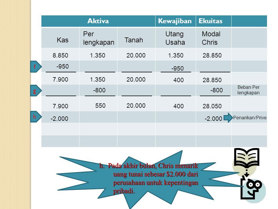 AktivaKewajibanEkuitas Kas Modal Chris Tanah Per lengkapan Utang Usaha 8.8501.35020.0001.35028.850 -950 f 7.9001.35020.000 40028.850 -800 g Beban Per