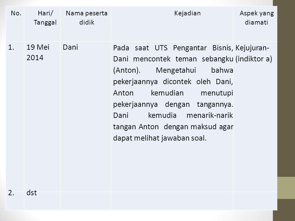 No. Hari/ Tanggal Nama peserta didik Kejadian Aspek yang diamati 1. 19 Mei 2014 Dani Pada saat UTS Pengantar Bisnis, Dani mencontek teman sebangku (An