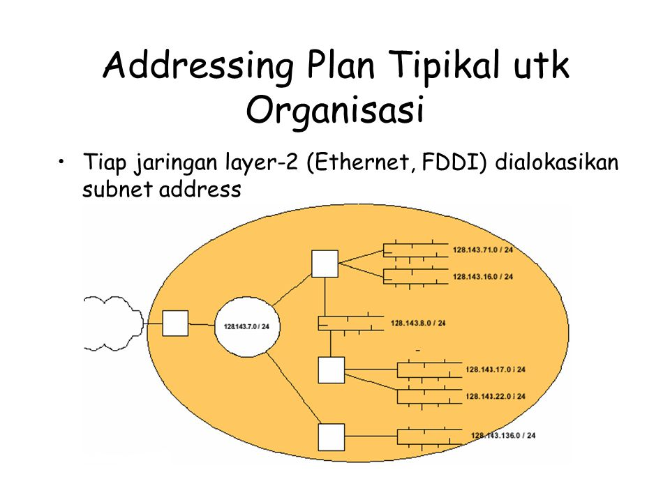 Addressing Plan Tipikal utk Organisasi Tiap jaringan layer-2 (Ethernet, FDDI) dialokasikan subnet address