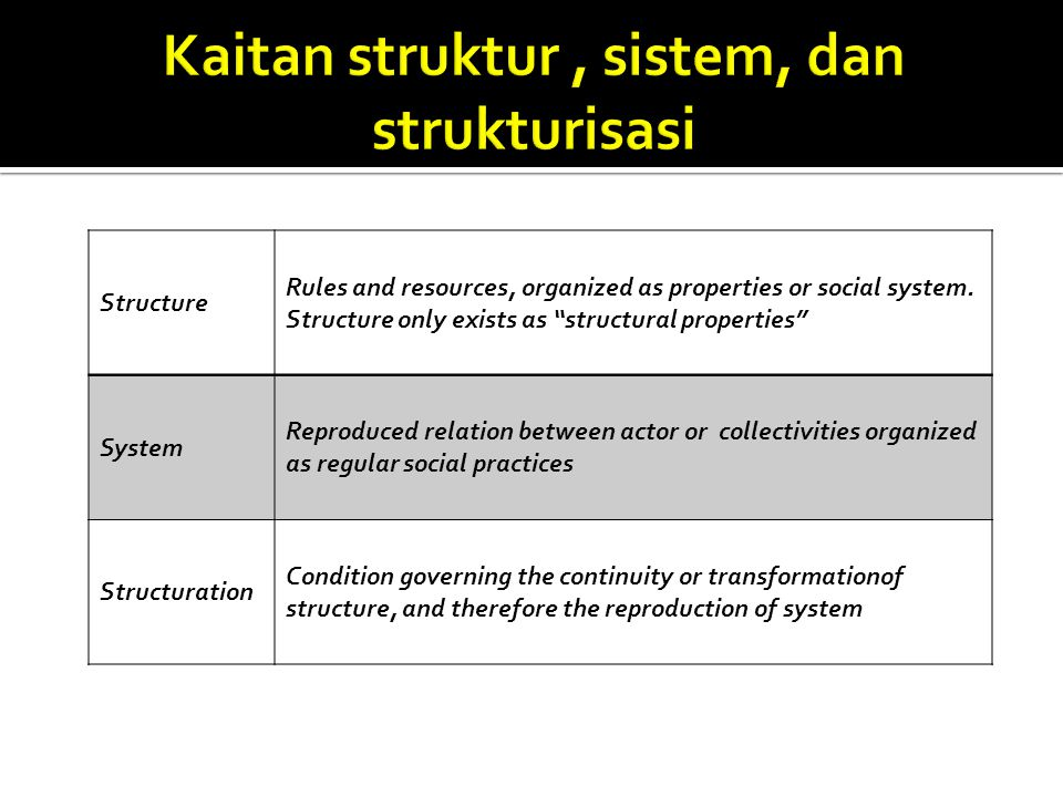 "Structure Rules and resources, organized as properties or social system. Structure only exists as ""structural properties"" System Reproduced relation b"