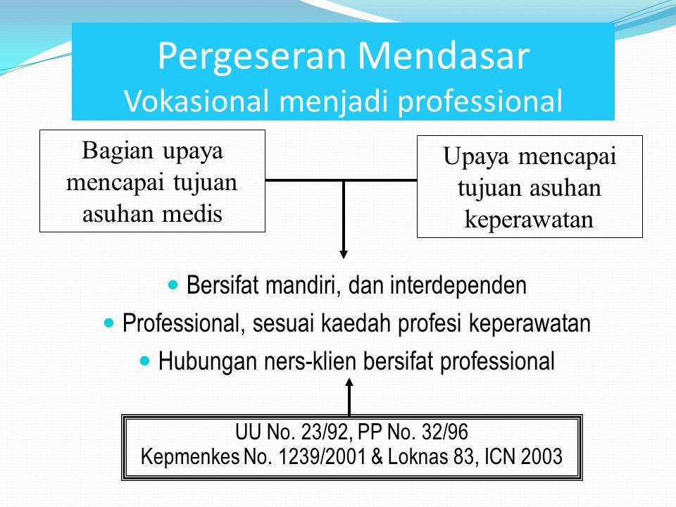 Pergeseran Mendasar Vokasional menjadi professional Bersifat mandiri, dan interdependen Professional, sesuai kaedah profesi keperawatan Hubungan ners-