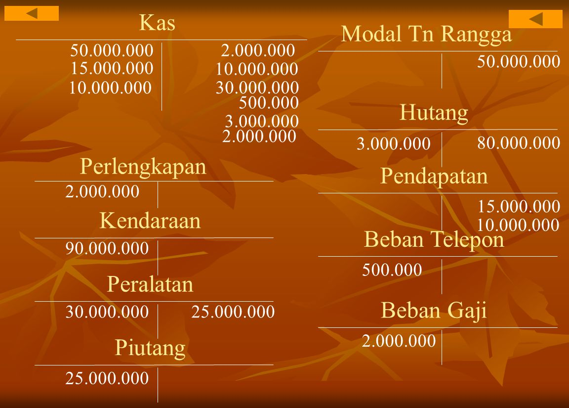 Kas 50.000.000 Modal Tn Rangga 50.000.000 Perlengkapan 2.000.000 Kendaraan 90.000.000 10.000.000 Hutang 80.000.000 Peralatan 30.000.000 15.000.000 Pen