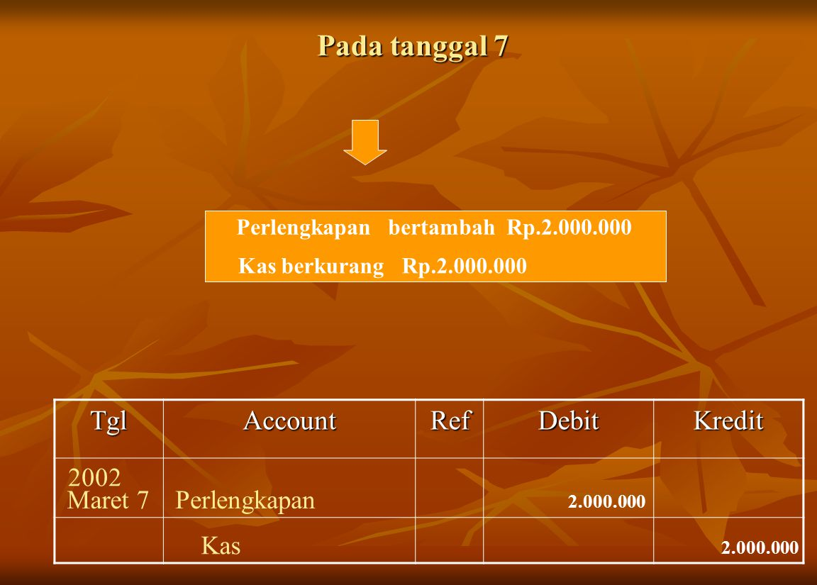 Pada tanggal 7 TglAccountRefDebitKredit Perlengkapan bertambah Rp.2.000.000 Kas berkurang Rp.2.000.000 Perlengkapan 2.000.000 Kas 2.000.000 2002 Maret