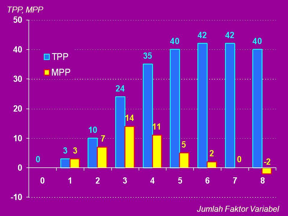 Jumlah Faktor Variabel TPP, MPP