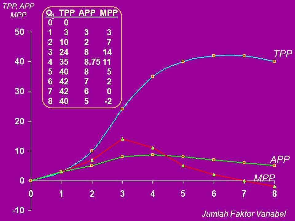 Q f TPP APP MPP 0 0 1 3 3 3 2 10 2 7 3 24 8 14 4 35 8.75 11 5 40 8 5 6 42 7 2 7 42 6 0 8 40 5 -2 TPP TPP, APP MPP APP MPP Jumlah Faktor Variabel