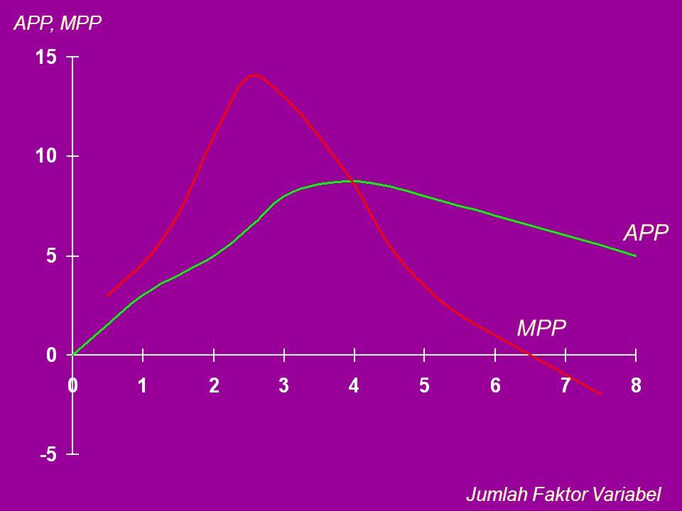 APP, MPP APP MPP Jumlah Faktor Variabel
