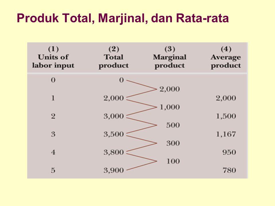 Dinnul Alfian Akbar 2007 Produk Total, Marjinal, dan Rata-rata