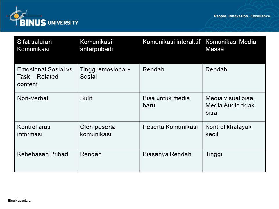 Bina Nusantara Sifat saluran Komunikasi Komunikasi antarpribadi Komunikasi interaktifKomunikasi Media Massa Emosional Sosial vs Task – Related content