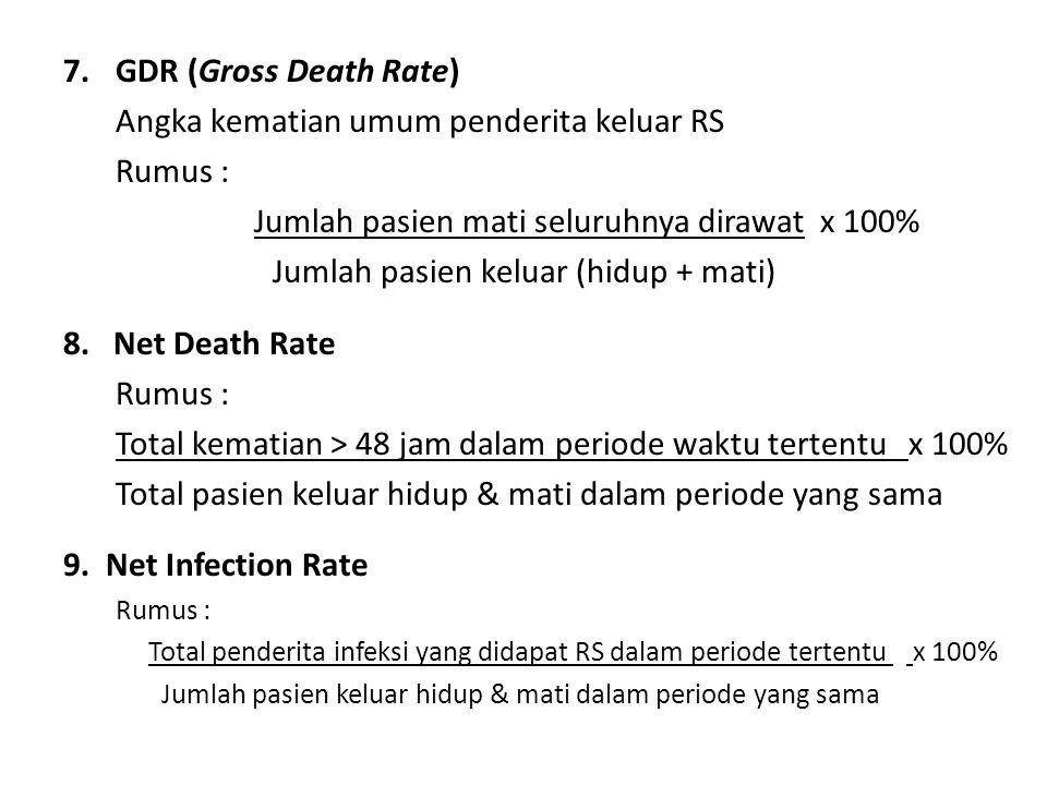 7.GDR (Gross Death Rate) Angka kematian umum penderita keluar RS Rumus : Jumlah pasien mati seluruhnya dirawat x 100% Jumlah pasien keluar (hidup + ma