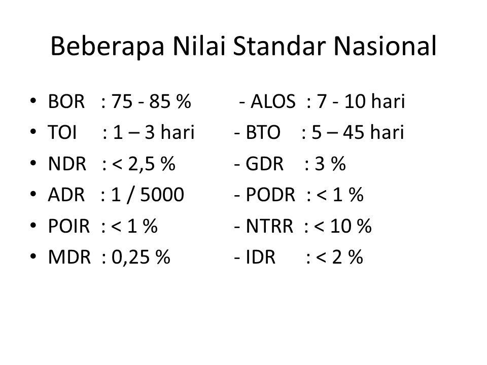 Beberapa Nilai Standar Nasional BOR : 75 - 85 % - ALOS : 7 - 10 hari TOI : 1 – 3 hari - BTO : 5 – 45 hari NDR : < 2,5 % - GDR : 3 % ADR : 1 / 5000 - P